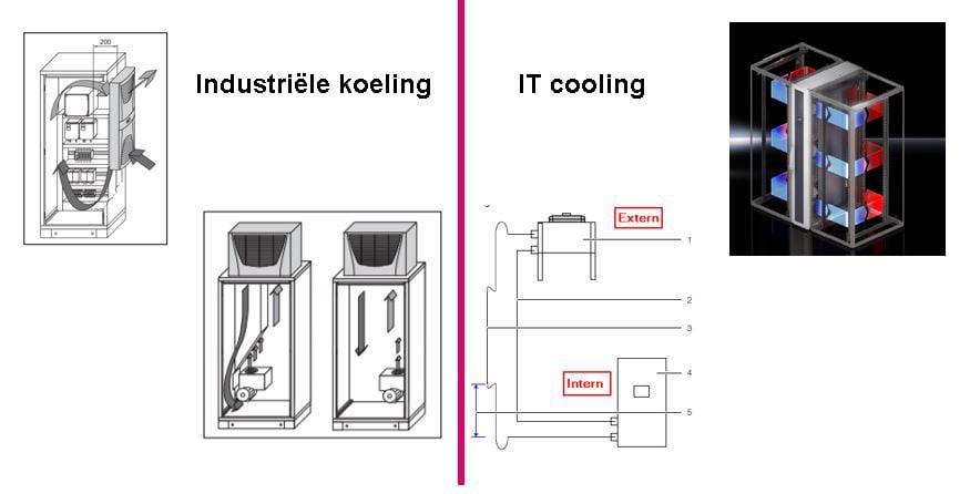 It-cooling-schema-nl
